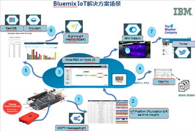 云化物联网时代!运用IBM Bluemix构建你的物联网应用