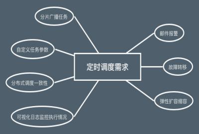 分布式任务调度平台java