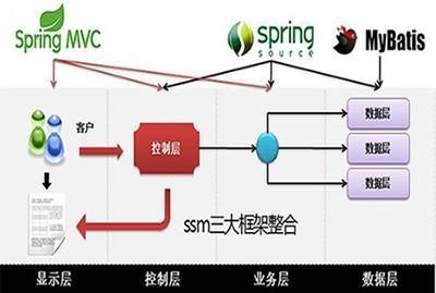 挑战万元高薪系列之springMVC+spring+Mybatis三大框架整合全套视频教程