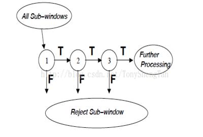自学机器学习?你应该知道的知识结构!