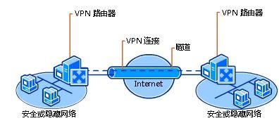 MPLS VPN骨干网络视频课程