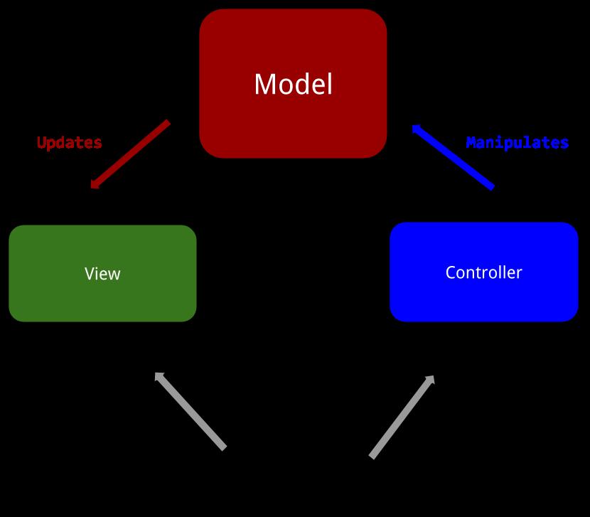 跟朱老师学Asp.Net MVC --学习篇