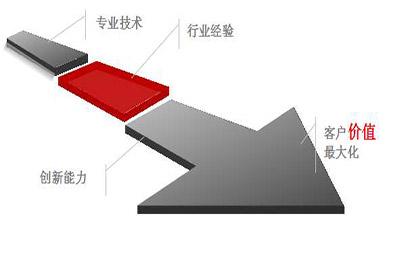 基于前处理Hyper-Mesh 工具的ls-dyna有限元模型处理