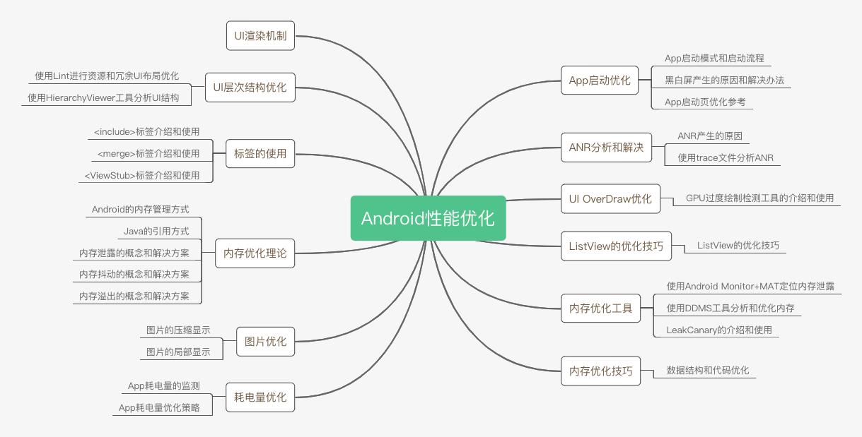 Android性能优化参考知识体系图